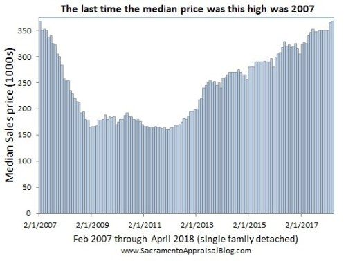 Median-Price-since-2007